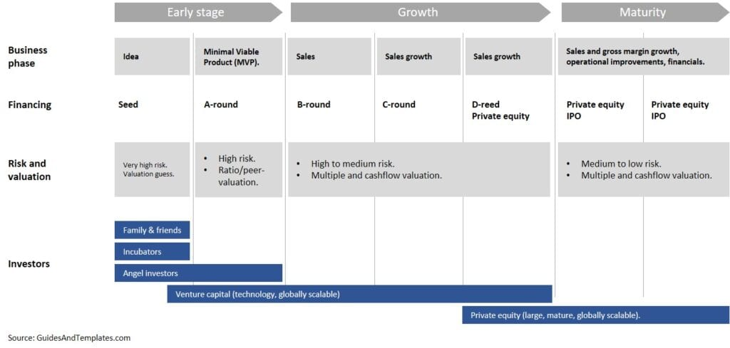 Venture capital and private equity investment stages