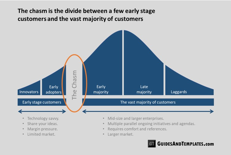 The-chasm-is-the-divide-between-a-few-early-stage-customers-and-the-vast-majority-of-customers