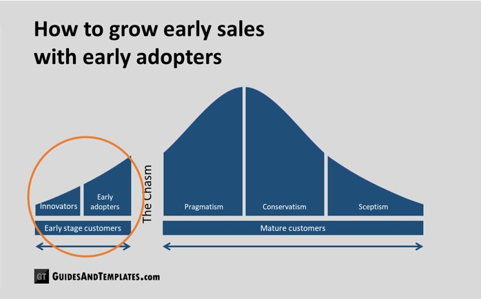 Tech startup's need sales growth, obviously. Read more about proven VC methods here.