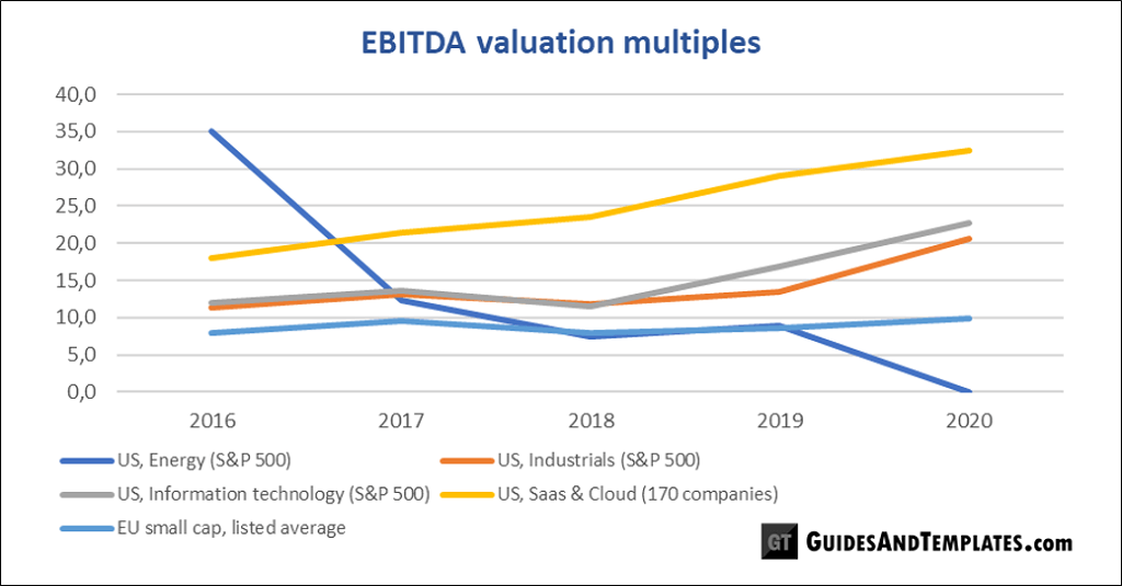 How EBITDA-multiples compare over time in valuation